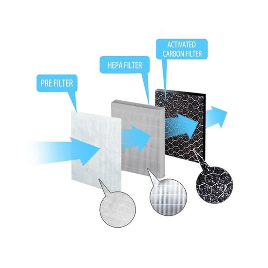 Picture of Filter za pročišćivač zraka ESPERANZA ZEPHYR EHP002SP